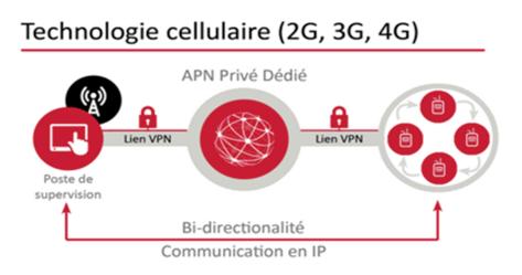 Lien_VPN