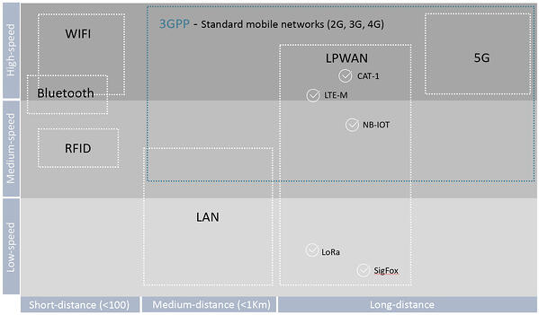 chart-connectivity-LPWAN-cellular-network_wifi-bluetooth-RFID-LAN-Cat1-LTEM-NBIOT-Lora-Sigfox-5G