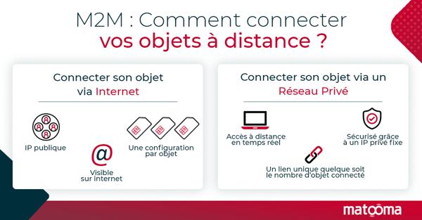 comment-connecter-vos-objets-a-distance-m2m