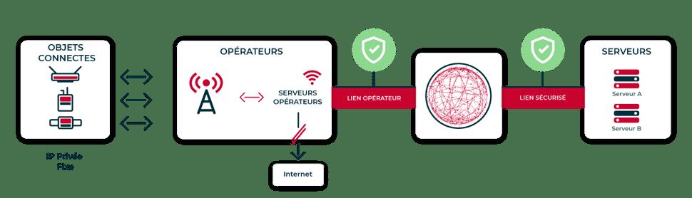 connecter-obet-via-réseau-prive-non-connecter-internet-5