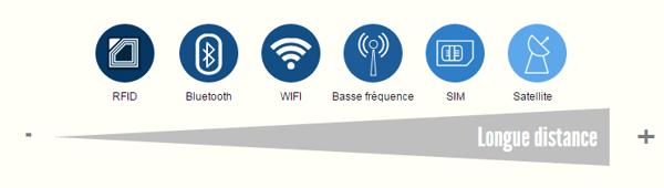 Réseaux IoT : les différents types de connectivité M2M