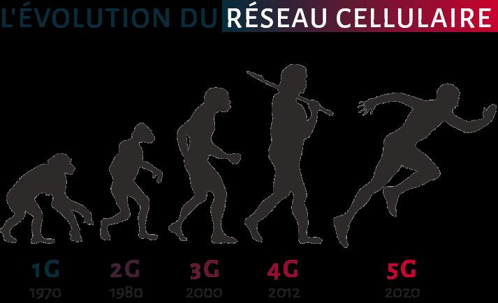 evolution-reseau-cellulaire-2g-3g-4g-5g