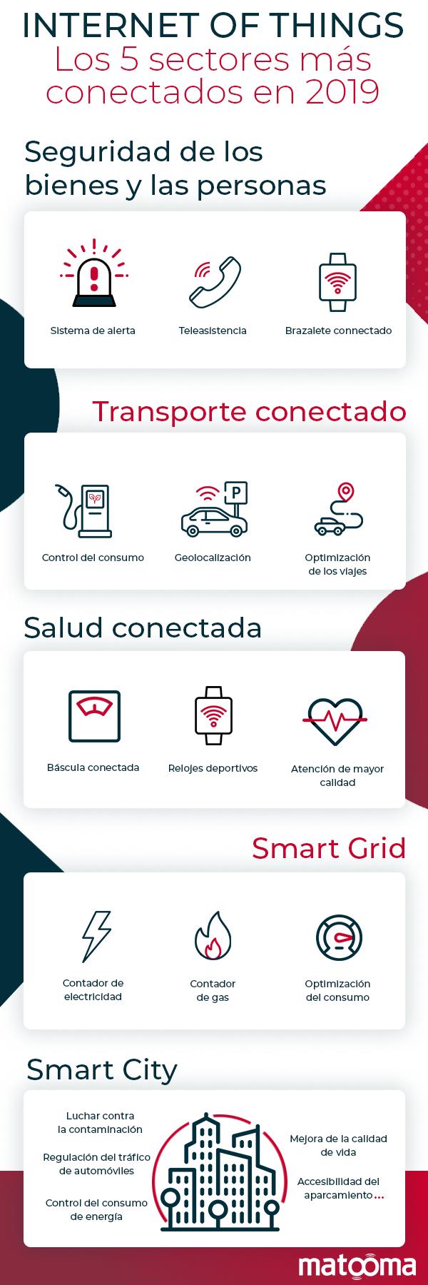 infografía-matooma-sectores-conectados-iot-m2m-salud-seguridad-transporte-smartcity-smartgrid