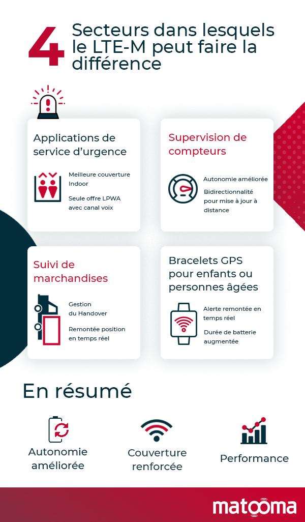 infographie-4-secteurs-ltem-cas-d-usage-efficace