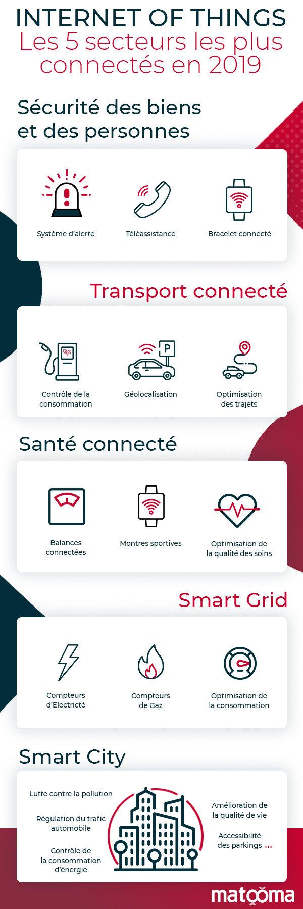 infographie-5-secteur-les-+-connectes-iot-m2m-transport-securite-sante
