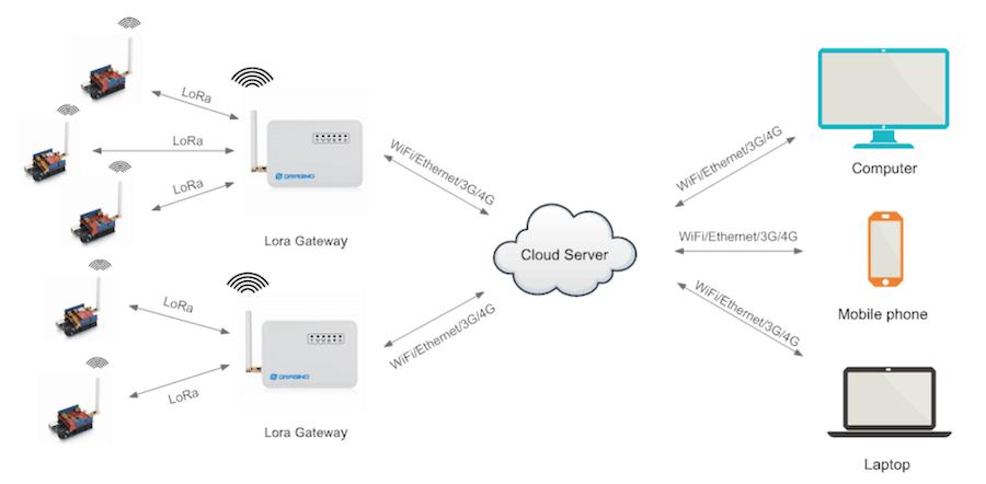 Architecture du réseau LoRa