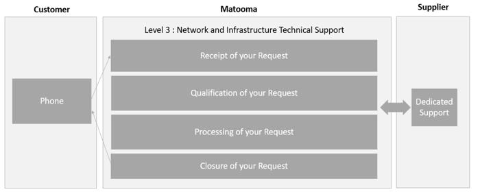 matooma-customer-support-process