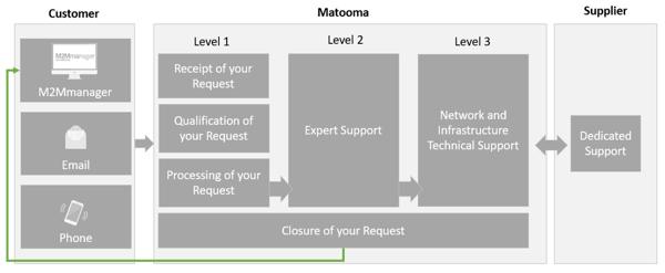 matooma-processing-escalating-chart