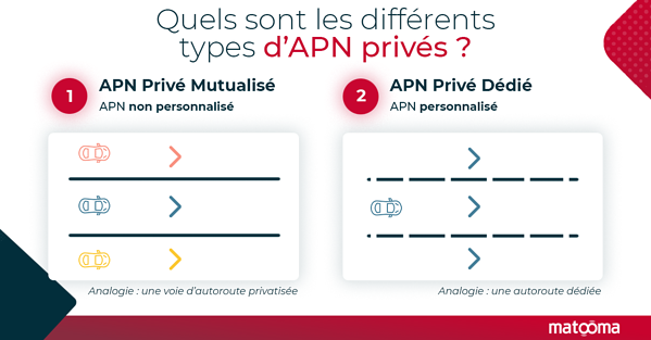 quels-sont-les-differents-types-d-apn-prives-