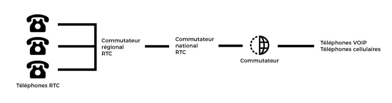 rtc-fonctionnement