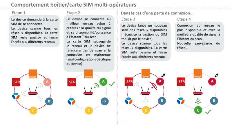 schema-comportement-boitier-carte-sim-multi-operateur-matooma