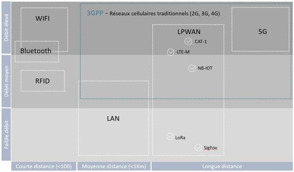 schema-connectivite-LPWAN-et-reseau-cellulaire_wifi-bluetooth-RFID-LAN-Cat1-LTEM-NBIOT-Lora-Sigfox-5G