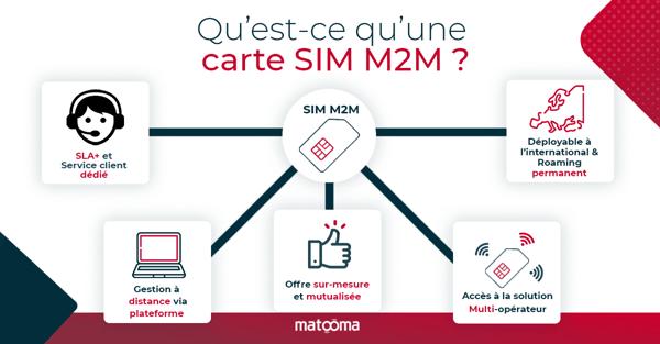 sim-M2M-4
